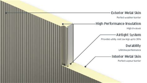 product types kip division kingspan insulated panels