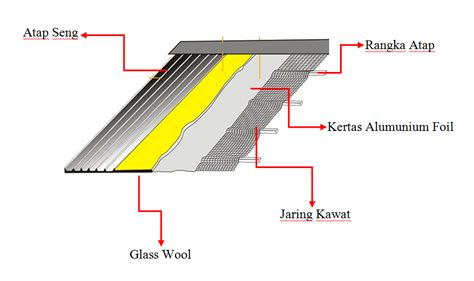Aluminium Pelapis Atap Pelapis Atap Seng Majalah Rumah