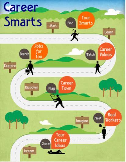 Creating Career Smarts School Counseling School