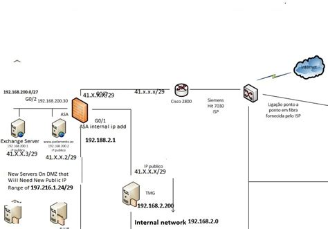 ip network diagram how to using two different ip address on my dmz