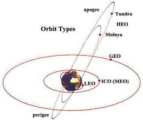 hoofdstuk 2: indeling van de satellieten volgens hun positie