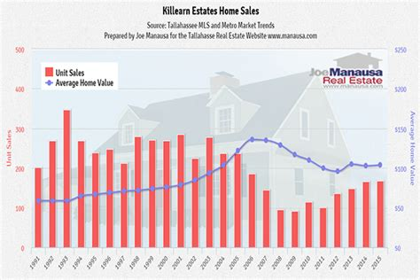prices rising for top selling neighborhood