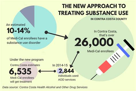 Detox In Contra Costa County by Contra Costa Health Care Experts Tout County S New