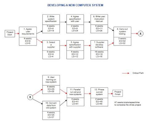 activity network diagram template new pert templates aoa