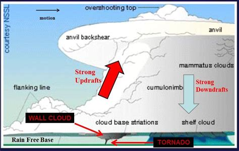 diagram of how a tornado forms beautiful and scary at once the science of mammatus clouds
