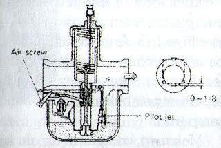 Lu Kabut Motor aneka tips dan informasi seputar sepeda motor bagaimana bensin cur dengan udara di karburator