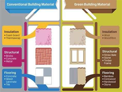 Cost To Build A House In Nh infographic build your green dream home with these eco