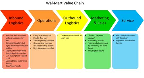 home depot value chain best chain 2018