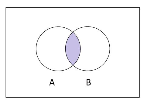how to fill out a venn diagram what is the intersection of two sets