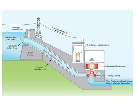 dam diagram hydropower dams diagrams www imgkid the image kid