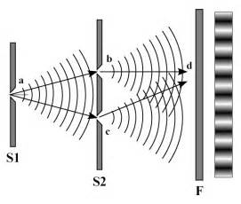 Wave interference in thomas young s double slit experiment click for