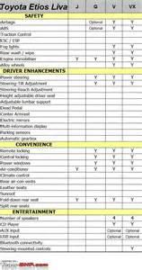 Toyota Liva Price List Toyota Etios Liva Technical Specifications Feature