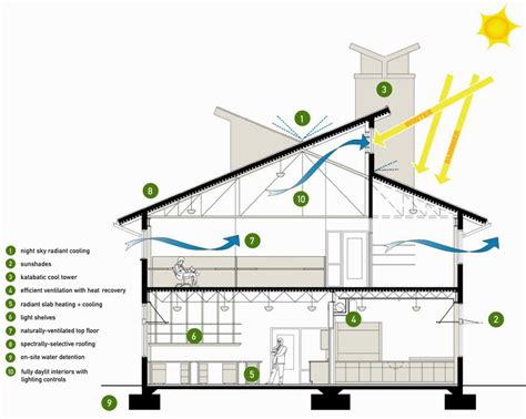 energy efficient home design plans 20 pictures energy efficient house design on ideas plans