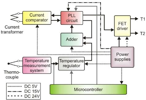 block diagram of induction cooker block diagram of the induction heating generator and unit
