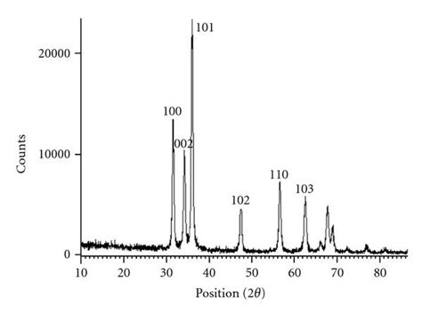 xrd pattern zno nanoparticles preparation and ethanol sensing properties of zno