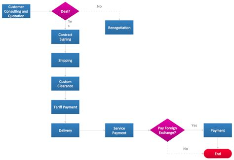import flowchart types of flowchart overview