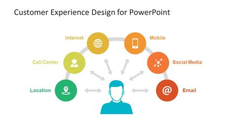 customer experience design powerpoint template slidemodel