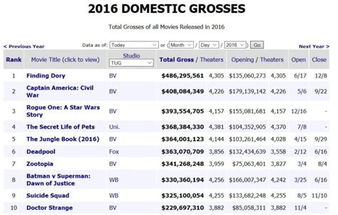 box office 2016 list 2016 in review what the top 10 films say about the state