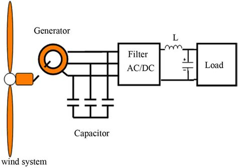 generator with capacitor excitation regulation of the excitation reactive power of the asynchronous wind turbine at variable speed