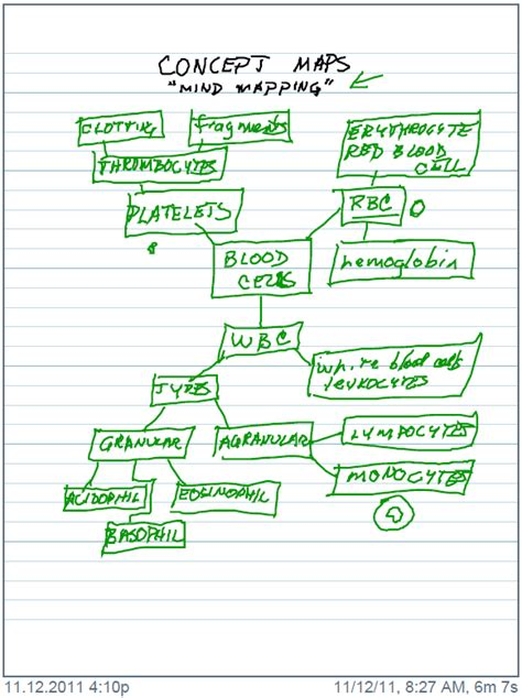 Concept Maps Effective Method For Learning Complex Ideas