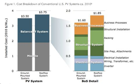solar cell installation cost reducing solar power system cost through balance of system efficiencies solar choice