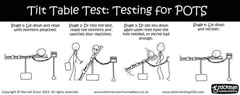 what is a tilt table test my bendy tilt table test