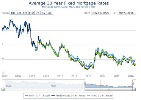 Mba Mortgage Interest Rates by Why Is Freddie Mac Reporting A Loss