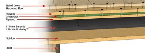 Serenity Underlay? For Nailed Down Wood Floors