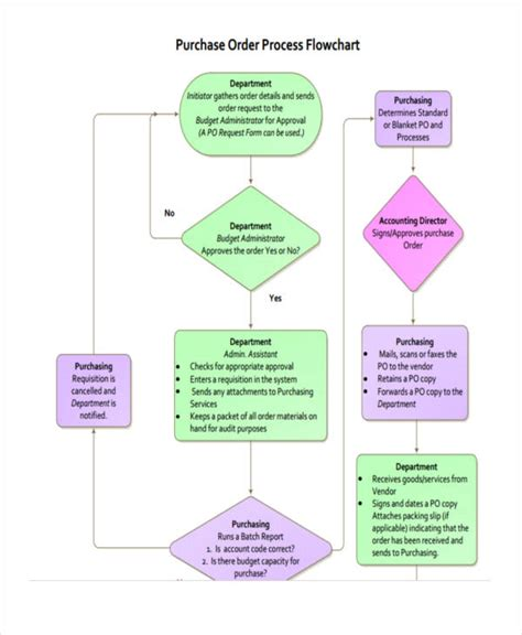 flowchart for purchase process purchasing process flowchart create a flowchart