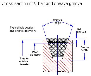 v belt cross section v belt drive design