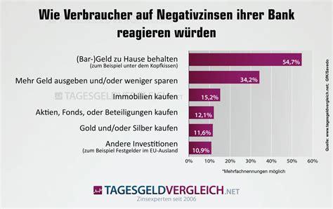 bank zinsen berechnen negativzinsen diese banken berechnen ihren kunden