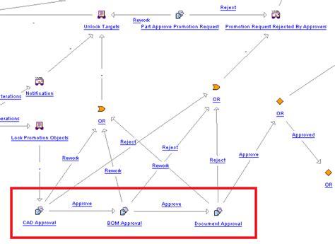 windchill workflow windchill 11 0 workflows part 2 writing your