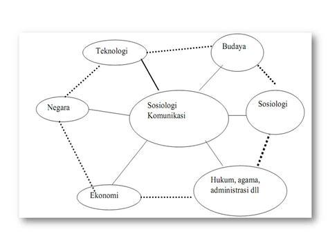 Negara Hukum Studi Studi Tentang Prinsip Prinsipnya Di Lihat Dari laras pena kompleksitas studi sosiologi komunikasi