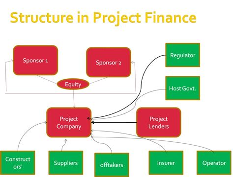 finance dissertation projects dissertation finance project proofreadingwebsite web fc2