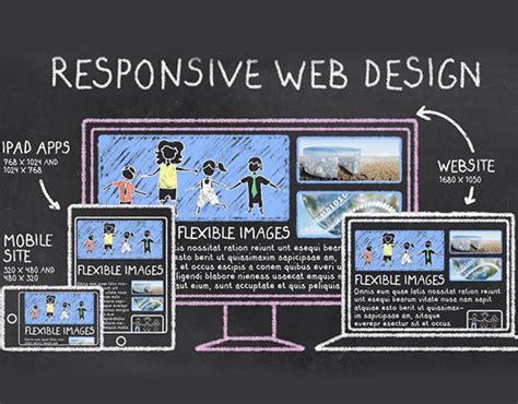 membuat website yang responsive 3 langkah dasar membuat web responsive whello indonesia