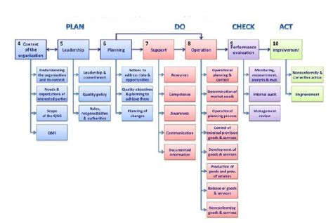 iso 9001 process flowchart process flow diagram iso 9001 wiring diagram with