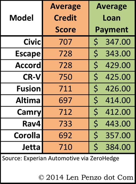 typical credit score to buy a house what is average credit score to buy a house 28 images what credit score is needed