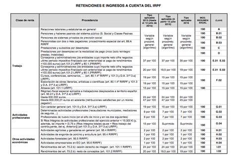Retenciones En Nomina 2016 Ilonanestcom | tabla retenciones nominas bizkaia aplicar en 2016