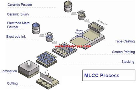 Casing Nokia 822 sandoz building material ltd