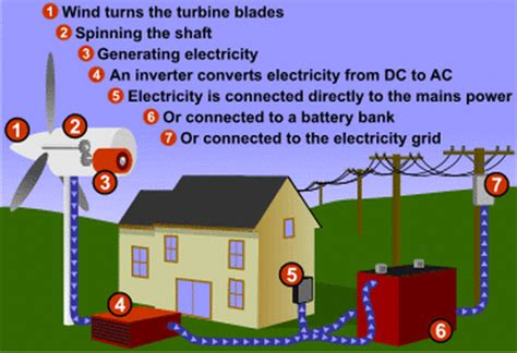 how it works wind energy