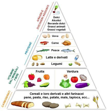 dieta alimentare alimentazione studia bene