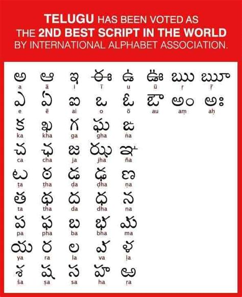 up letters in telugu telugu alphabets chart virallyapp printables worksheets
