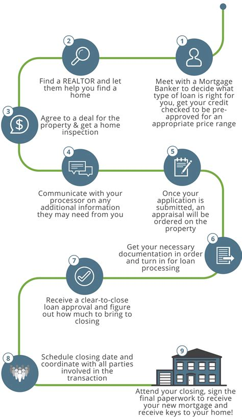 procedure for housing loan process of housing loan 28 images home loan application process federal direct