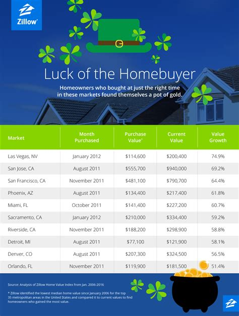 my home value zillow november 2016 autos post