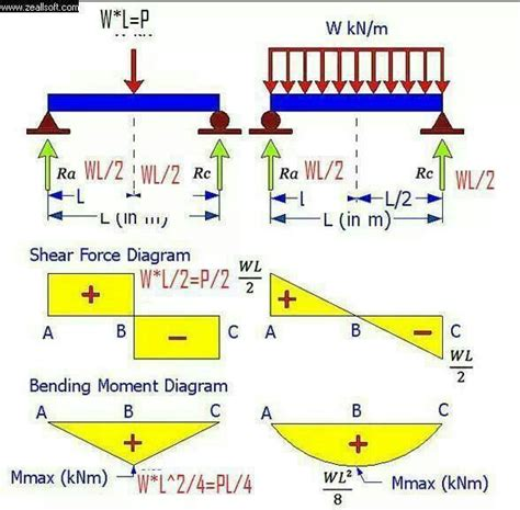 shear and moment diagrams shear and moment diagram civil engineering