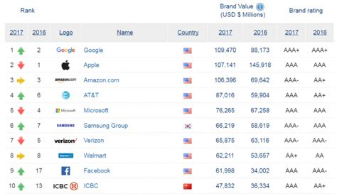 sa s 10 most valuable brands overtakes apple as the world s most valuable brand marketing interactive