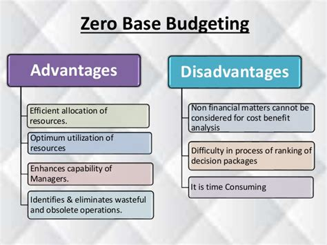 Mba Managerial Accounting And Budgeting by Adavantage And Disadvantage Of Budgetary Term