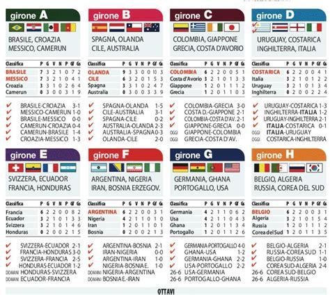 mondiali risultati e classifiche 24 giugno ilsudonline
