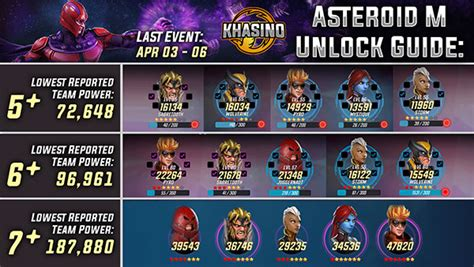 asteroid legendary event marvel strike force gaming