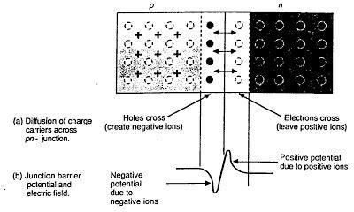 pn junction adalah teknologi rangkaian terintegrasi pn junction